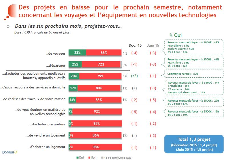 Baromètre DomusVi moral des seniors 2016 projets