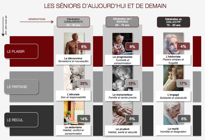 Seniors générations seniors d'aujourd'hui et de demain 9 profils