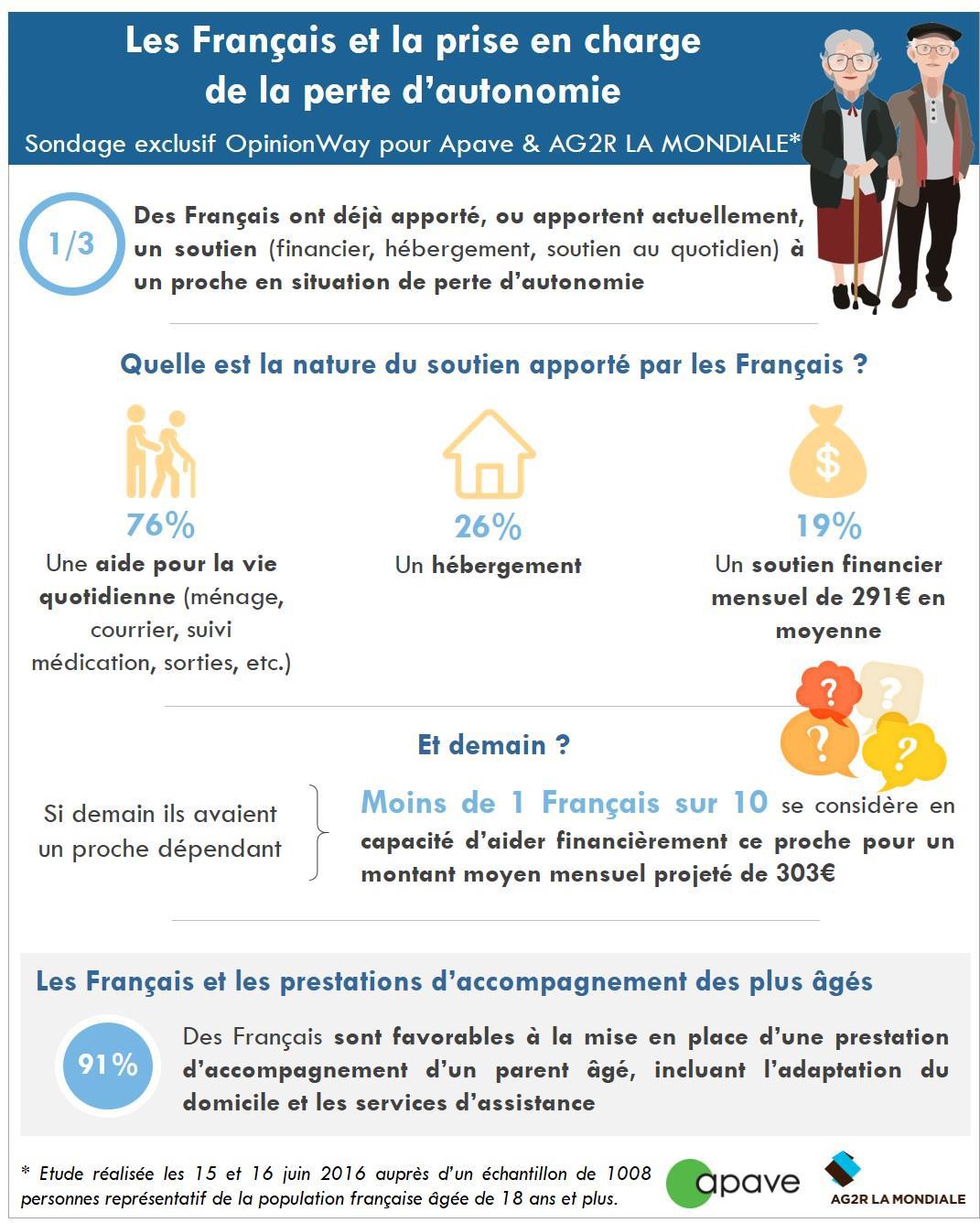 Sondage Opinionway Les Français et la prise en charge de la perte d'autonomie