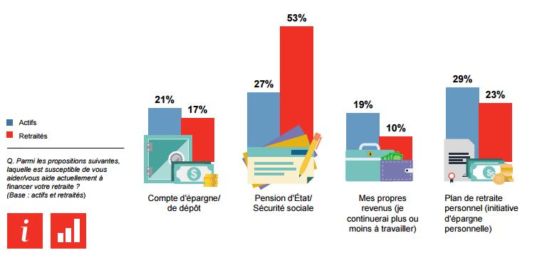 Sources de financement retraite