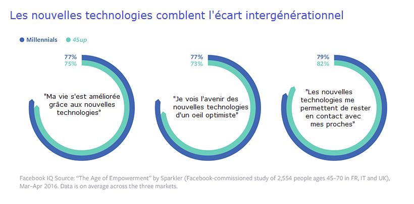 Etude facebook écart intergénérationnel nouvelles technologies