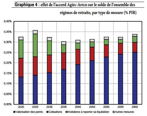 graphique-étude-trésor-retraite1