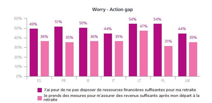 Ecart entre le degré d'inquiétude des retraités européens et les mesures prises pour y remédier