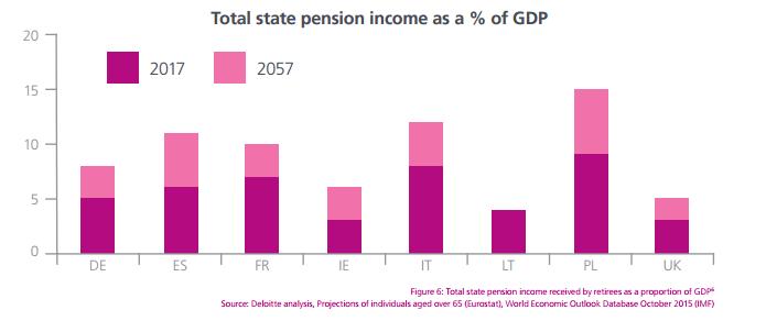 Graphique du Pourcentage du coût des pensions de retraite rapporté au PIB