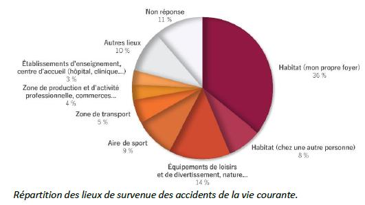 Où se produisent les accidents du quotidien étude observatoire MAVIE