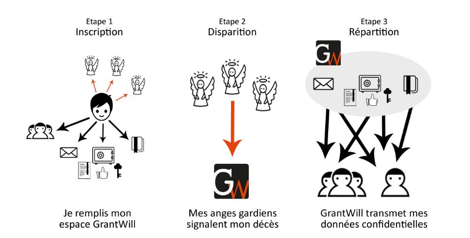 grantwill-processus