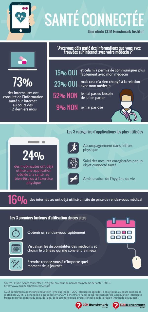 Infographie de CCM Benchmark sur la santé connectée