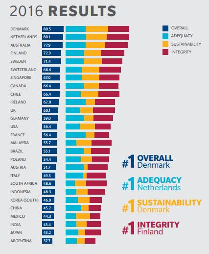 melbourne-mercer-global-pension-index-classement