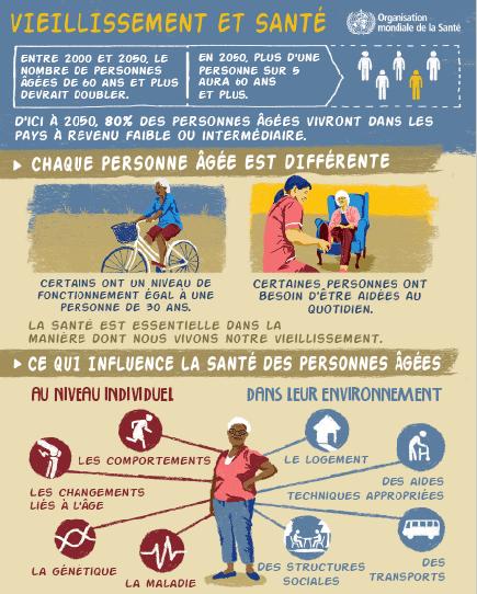 infographie-sante-et-vieillissement
