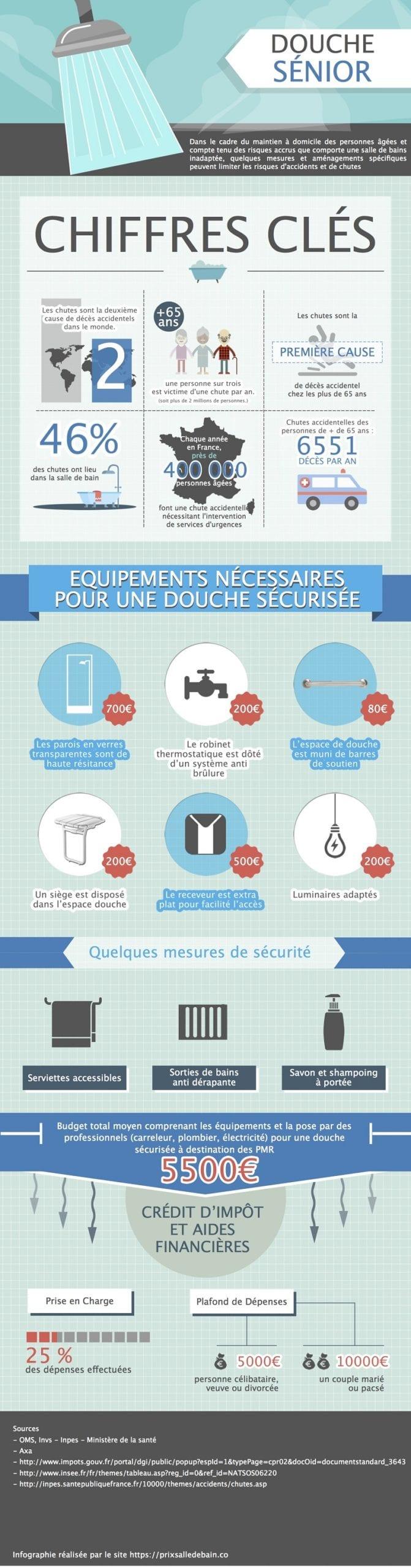 infographie-douche-senior