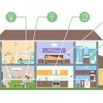 Adaptation du logement et aménagement de l'habitat