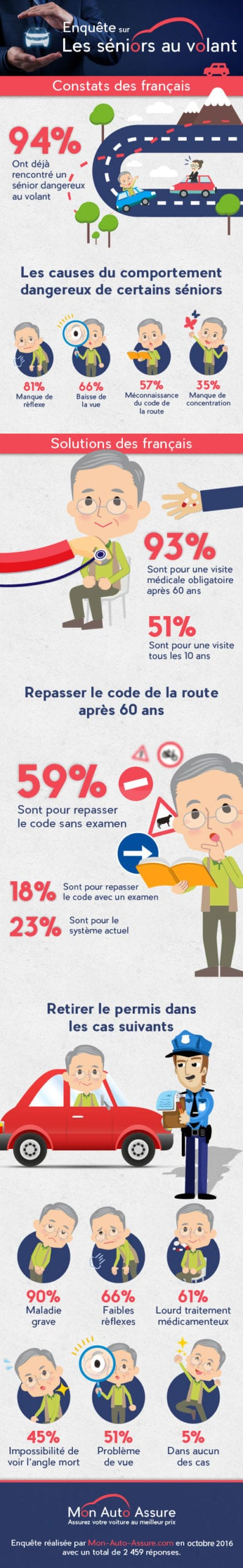 infographie-seniors-au-volant