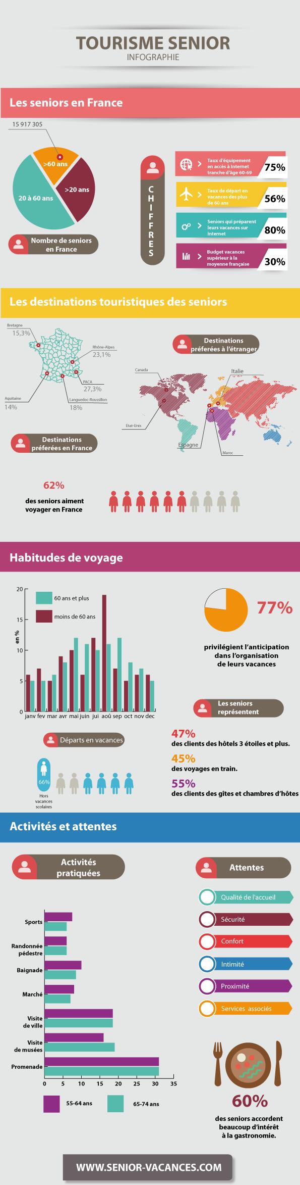 infographie-tourisme-senior-1