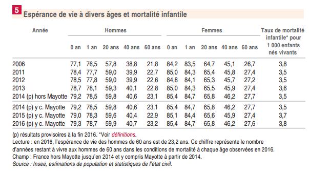 Espérance de vie INSEE