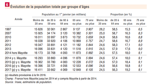 Evolution de la population INSEE
