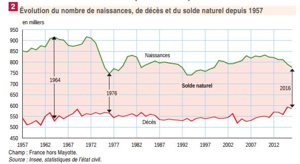 Evolution des décès INSEE
