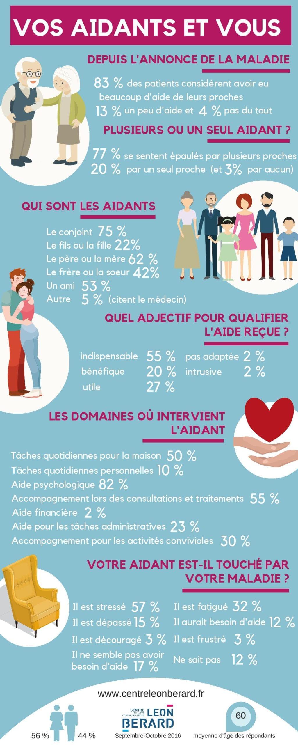 Infographie Leon s'interroge sur les aidants et le cancer