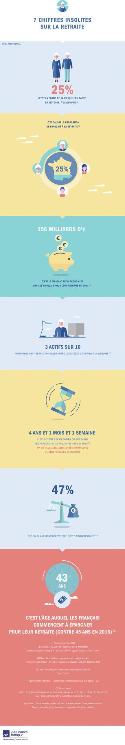 Infographie Retraite par Axa