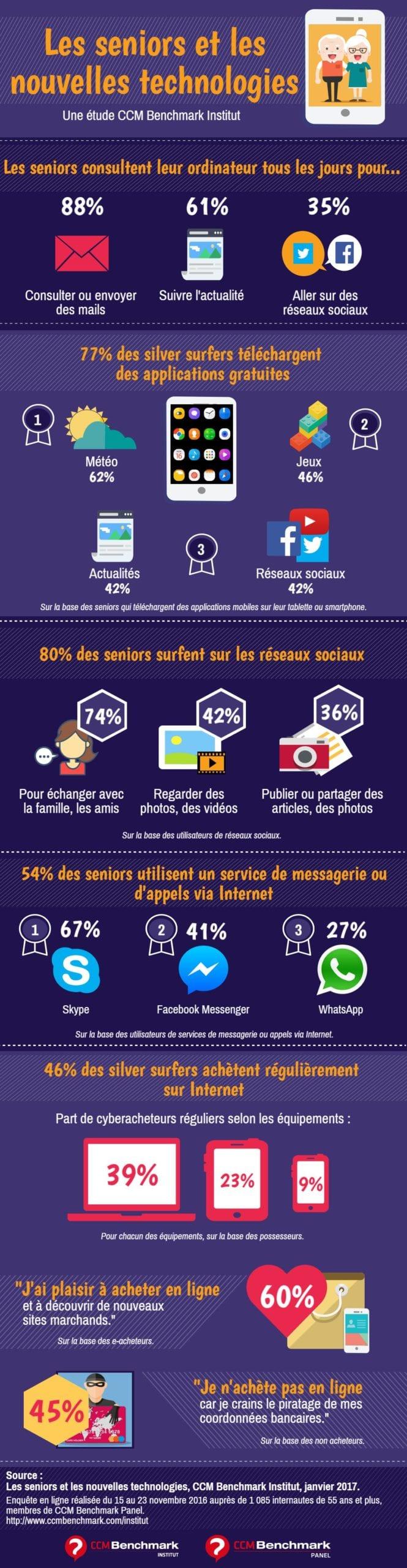 Infographie Les Seniors et les Nouvelles Technologies