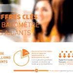 [Infographie] Baromètre des aidants Fondation APRIL : les chiffres clés