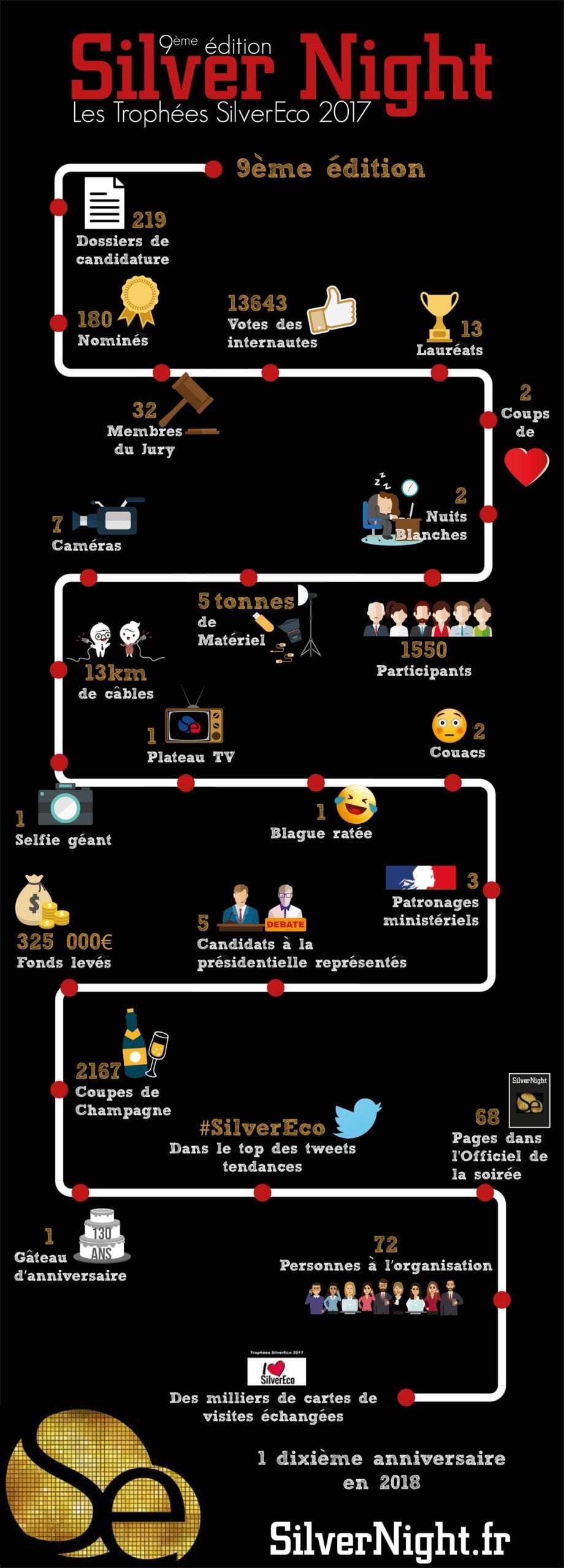 Infographie Silvernight
