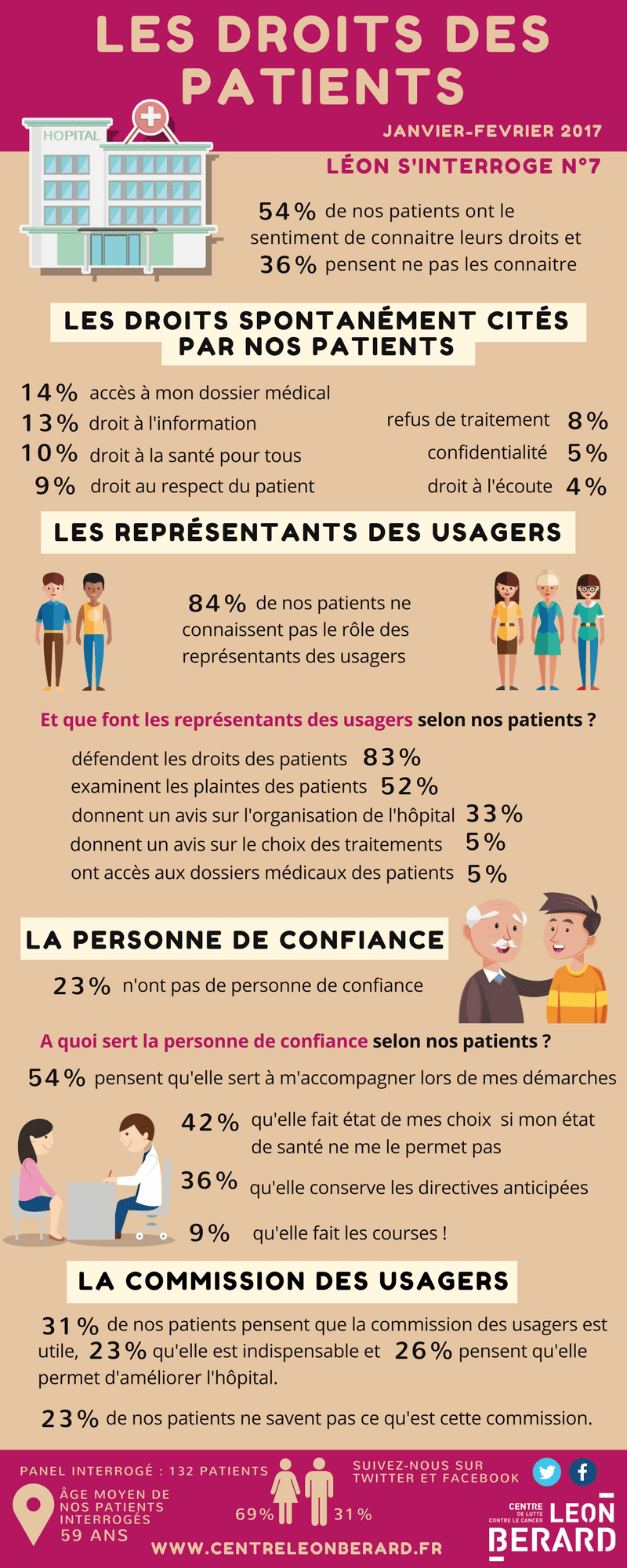 Infographie Leon s'interroge - Le droit des patients