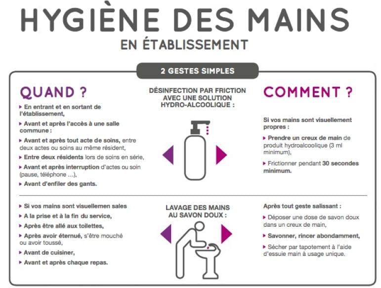 Hygiène des mains - Quelques gestes simples