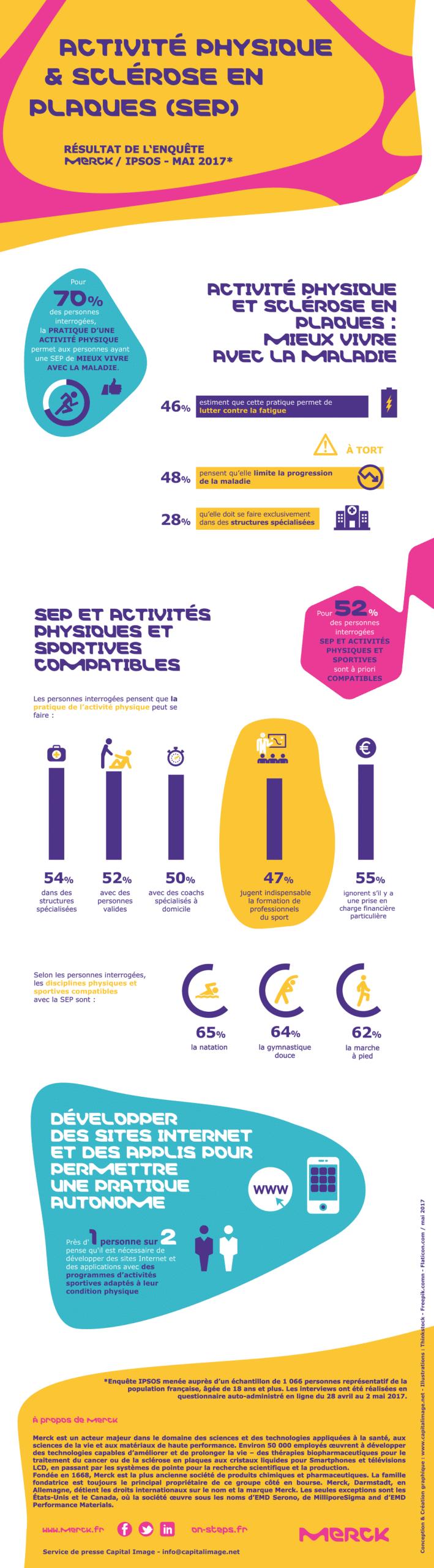 Infographie Sclérose en plaques et sport