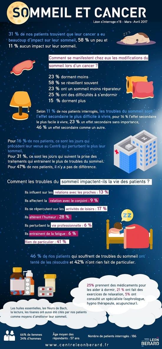 infographie-leon-sinterroge-sommeil-cancer