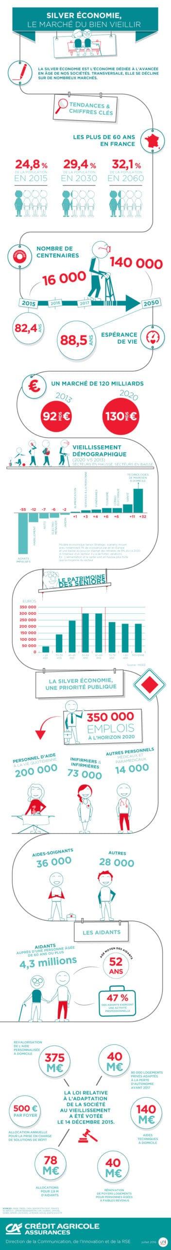 Infographie Crédit Agricole Assurance sur la Silver économie