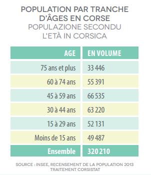 Graphique part des personnes âgées en Corse