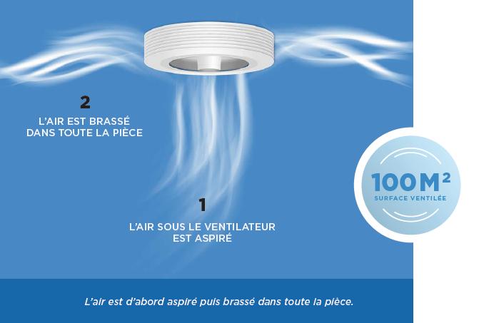 Ventilateur Exhale
