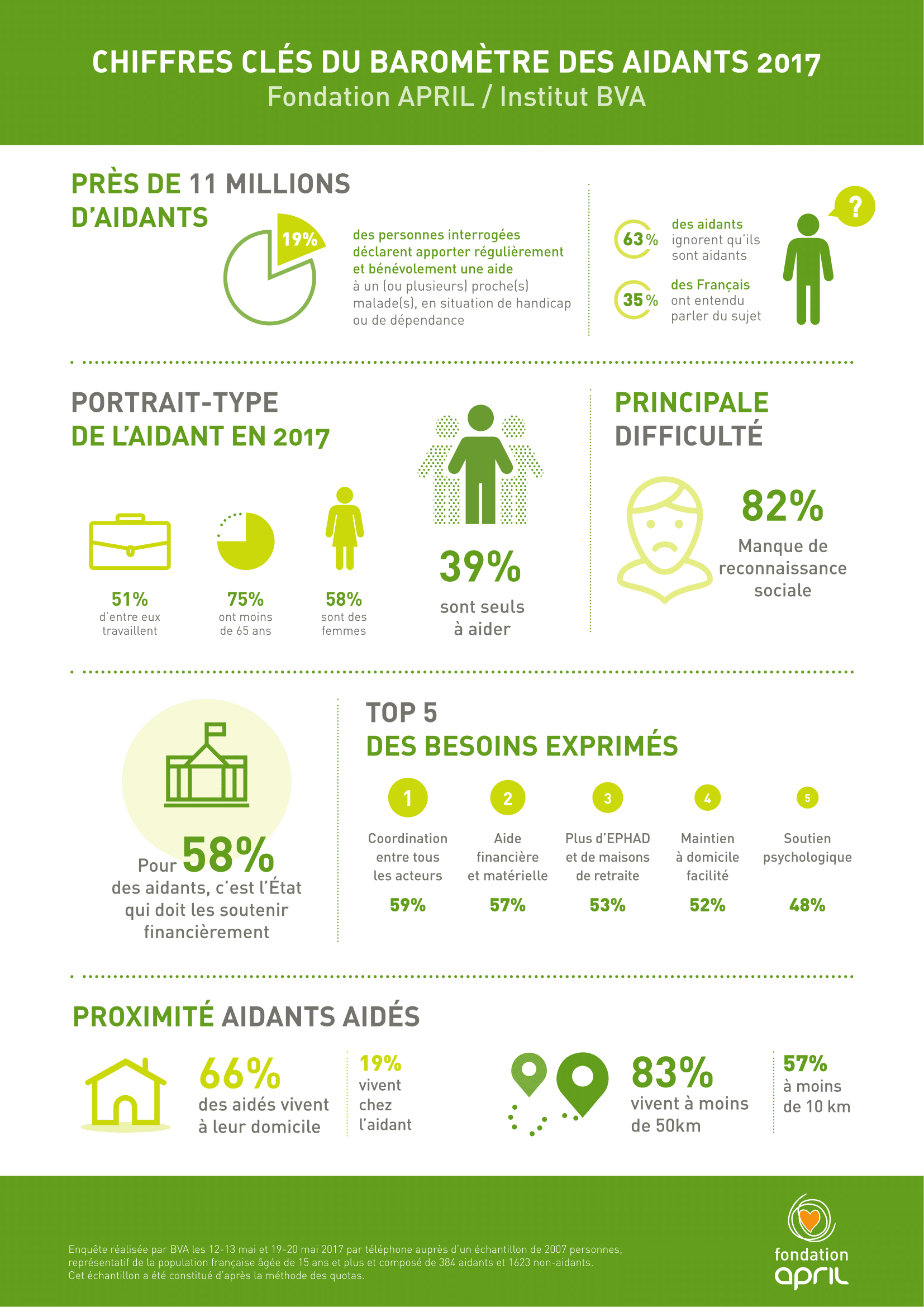 April_BaromètreAidants_Infographie-1