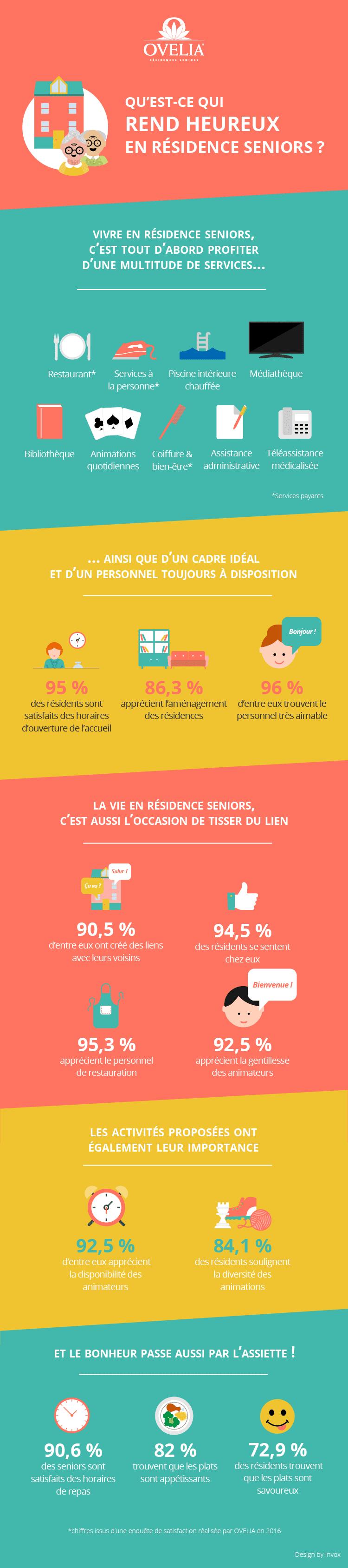 Infographie Ovelia Résidences Services Seniors
