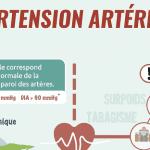 [Infographie iHealth] : L'hypertension artérielle