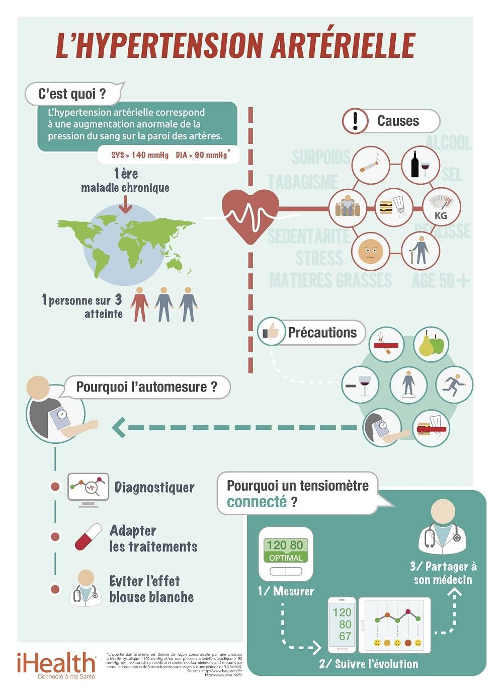 Infographie_Hypertension_iHealth