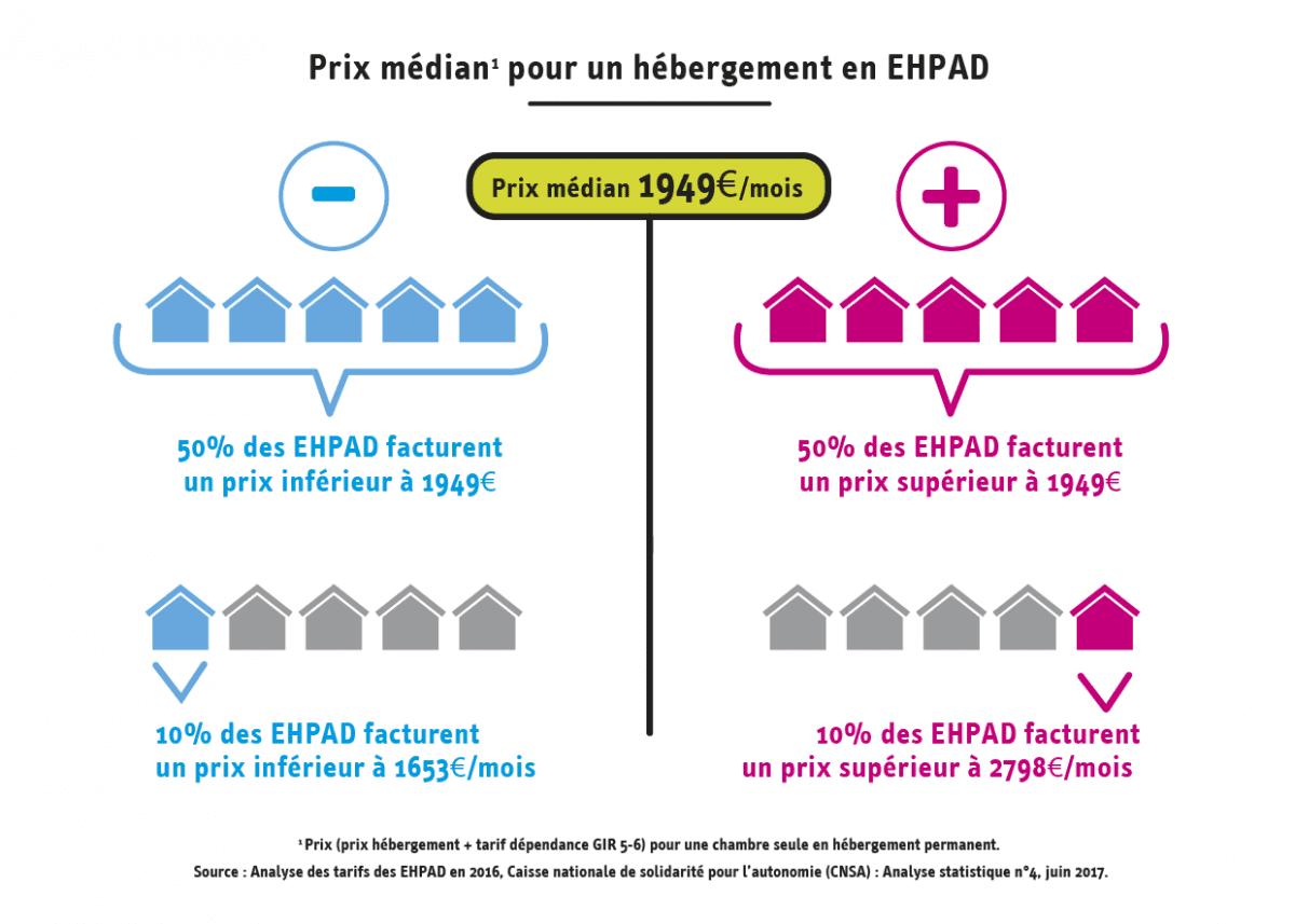 Prix médian pour un hébergement en EHPAD