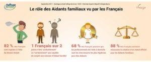 [Infographie] : Le rôle des aidants familiaux vu par les Français