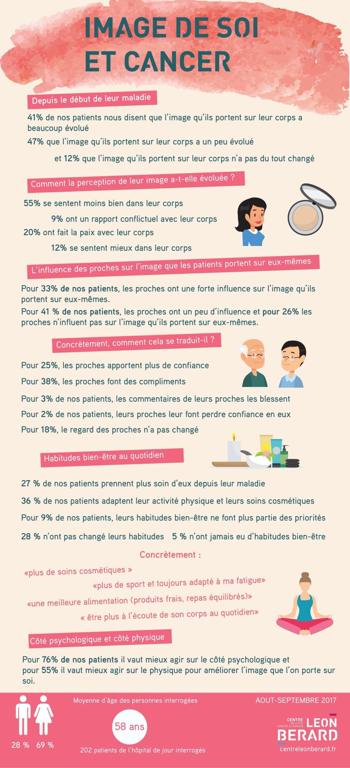 infographie léon berard cancer et image de soi