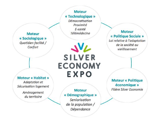 Rencontres internationales de la silver economy