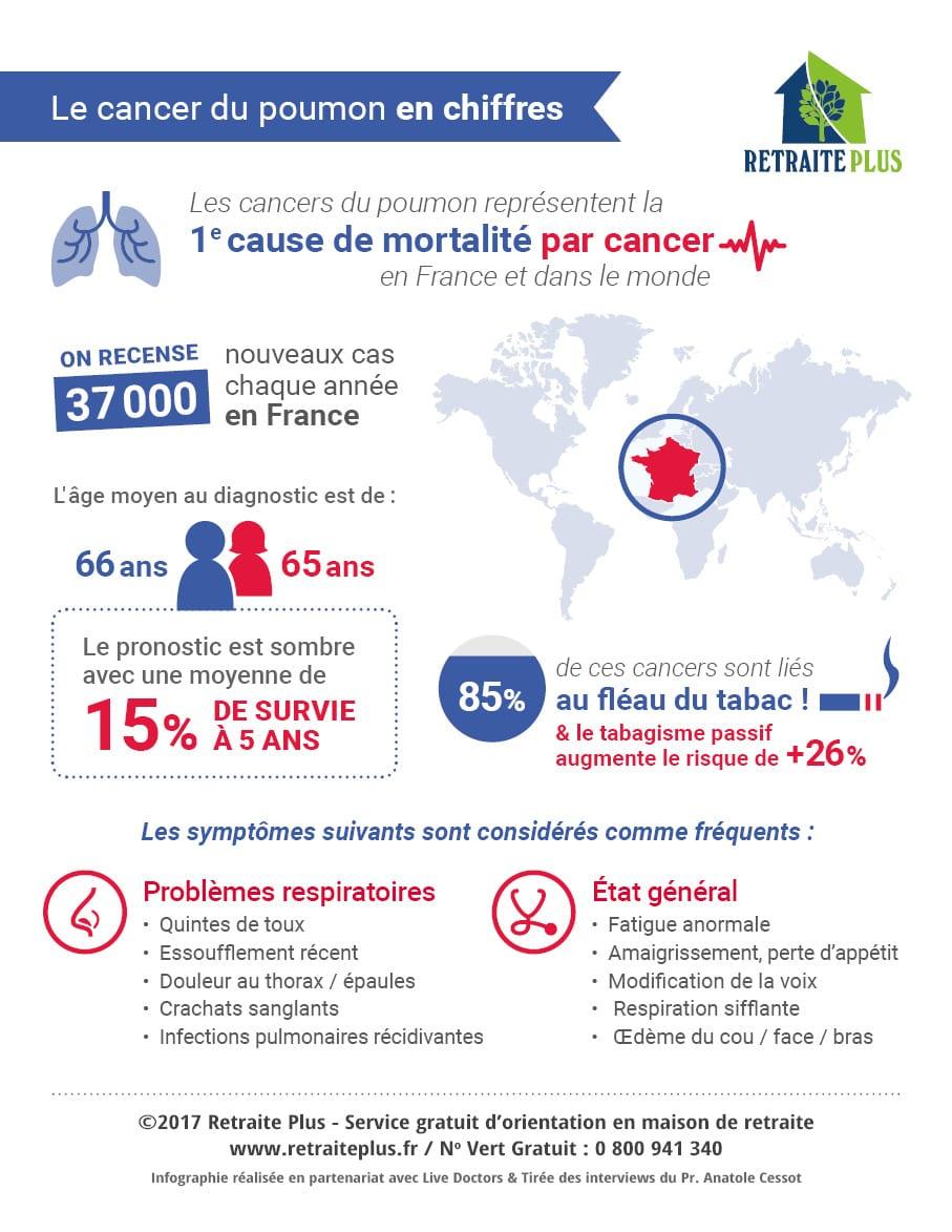 infographie-cancer-poumon-retraite-plusjpg