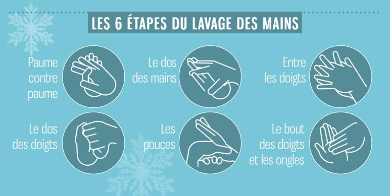 6 étapes du lavage des mains