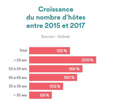 Croissance nombre d'hôtes seniors Airbnb