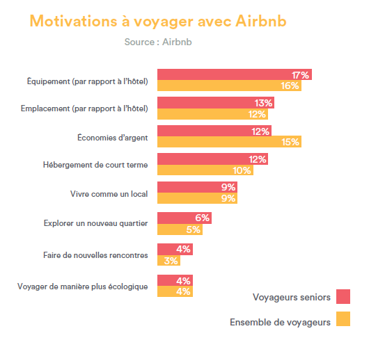 Motivations voyages Airbnb