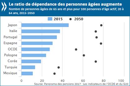 Ratio de dépendance des personnes âgées