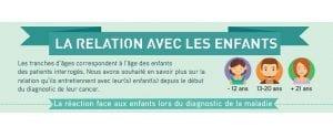 [Infographie Léon s'interroge] : Cancer et relations avec les enfants