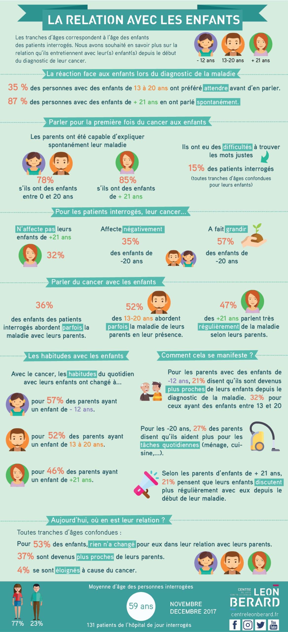 infographie-cancer-relation-enfants-leon-sinterroge-2017