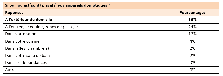 Domotique1
