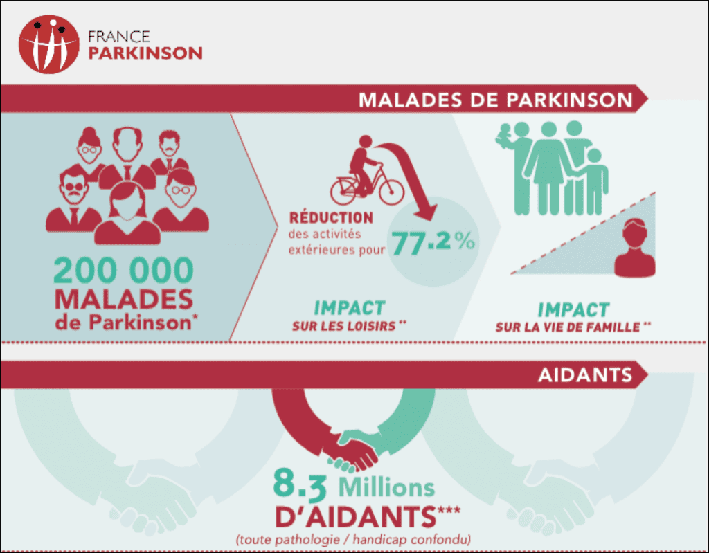 france parkinson aidants