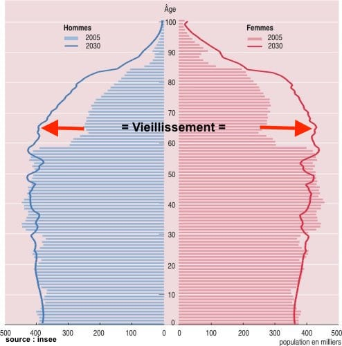 revision-pyramide-age-france-insee 2030